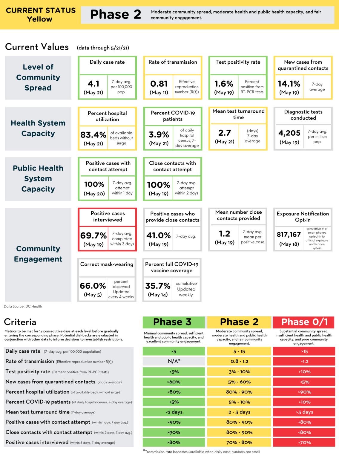 Coronavirus data as of May 22, 2021 - Covid News
